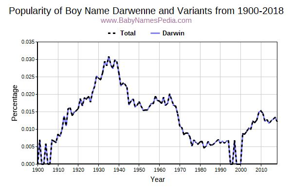 Variant Popularity Trend  for Darwenne  from 1900 to 2016