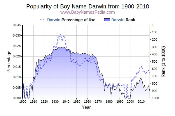 Popularity Trend  for Darwin  from 1900 to 2015