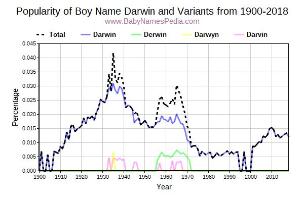 Variant Popularity Trend  for Darwin  from 1900 to 2017