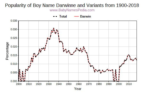 Variant Popularity Trend  for Darwinne  from 1900 to 2016