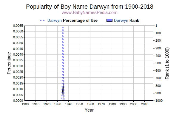 Popularity Trend  for Darwyn  from 1900 to 2016