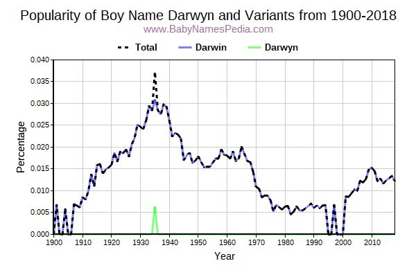 Variant Popularity Trend  for Darwyn  from 1900 to 2016