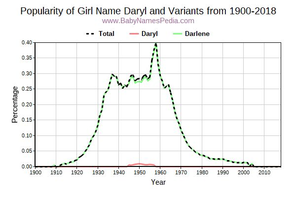 Variant Popularity Trend  for Daryl  from 1900 to 2015