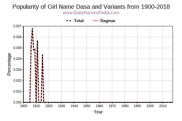Variant Popularity Trend  for Dasa  from 1900 to 2018