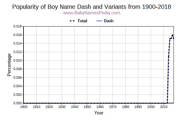 Variant Popularity Trend  for Dash  from 1900 to 2016