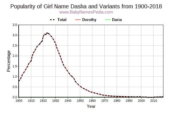 Variant Popularity Trend  for Dasha  from 1900 to 2016