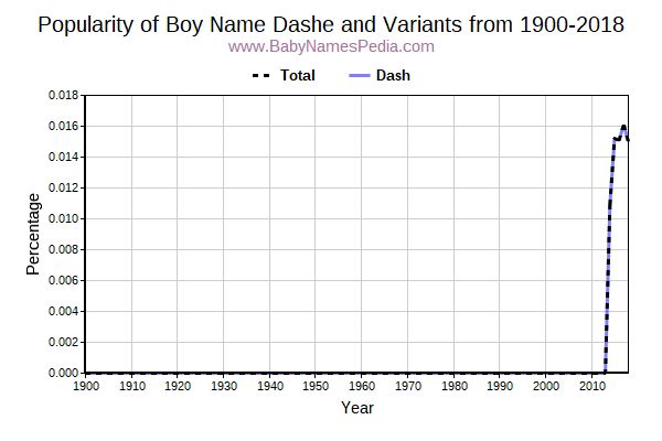 Variant Popularity Trend  for Dashe  from 1900 to 2016