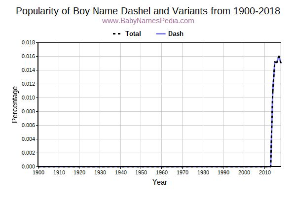 Variant Popularity Trend  for Dashel  from 1900 to 2016