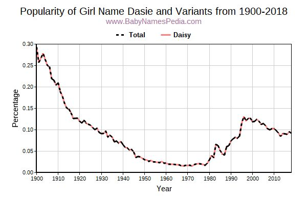 Variant Popularity Trend  for Dasie  from 1900 to 2017