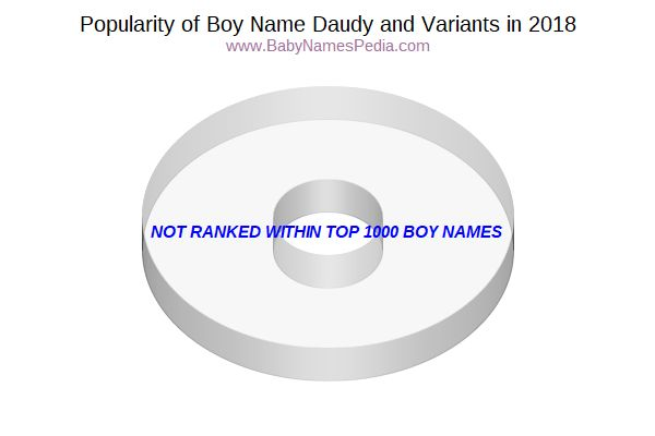 Variant Popularity Chart  for Daudy  in 2015