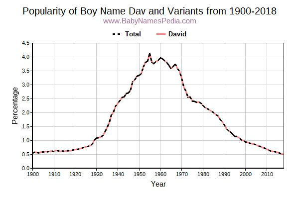 Variant Popularity Trend  for Dav  from 1900 to 2018