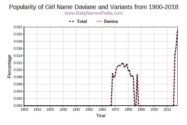 Variant Popularity Trend  for Daviane  from 1900 to 2018