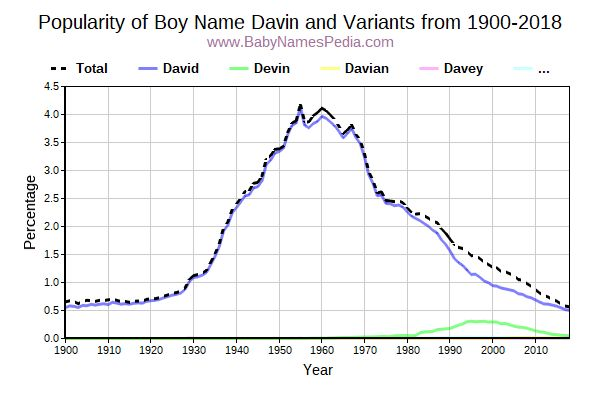 Variant Popularity Trend  for Davin  from 1900 to 2018
