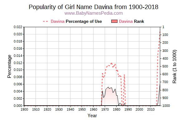 Popularity Trend  for Davina  from 1900 to 2016