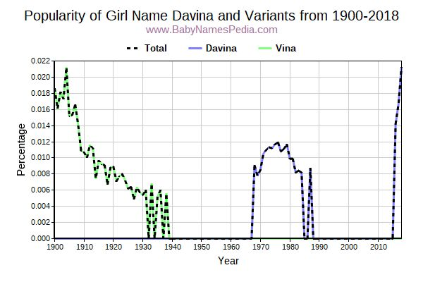 Variant Popularity Trend  for Davina  from 1900 to 2016