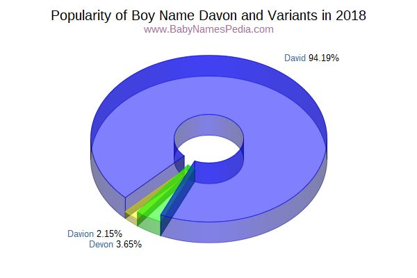 Variant Popularity Chart  for Davon  in 2015