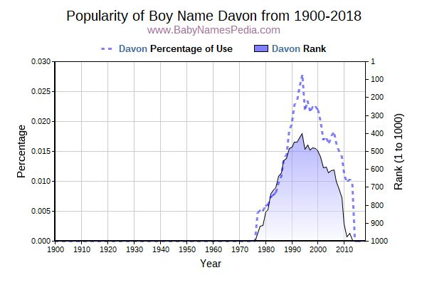 Popularity Trend  for Davon  from 1900 to 2015