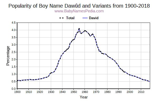 Variant Popularity Trend  for Dawûd  from 1900 to 2016