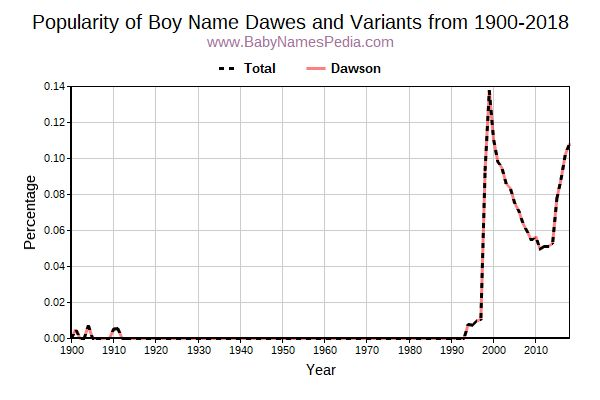 Variant Popularity Trend  for Dawes  from 1900 to 2015