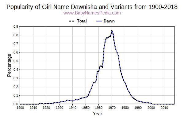Variant Popularity Trend  for Dawnisha  from 1900 to 2016