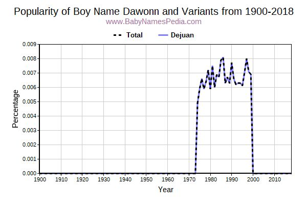 Variant Popularity Trend  for Dawonn  from 1900 to 2016