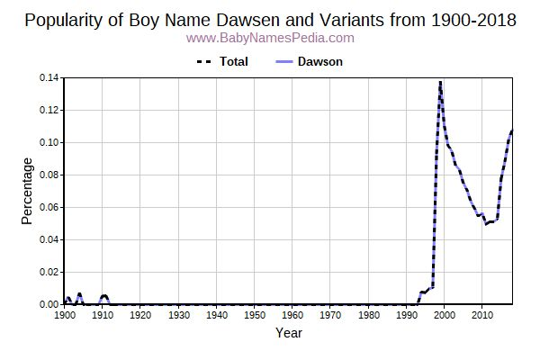 Variant Popularity Trend  for Dawsen  from 1900 to 2016