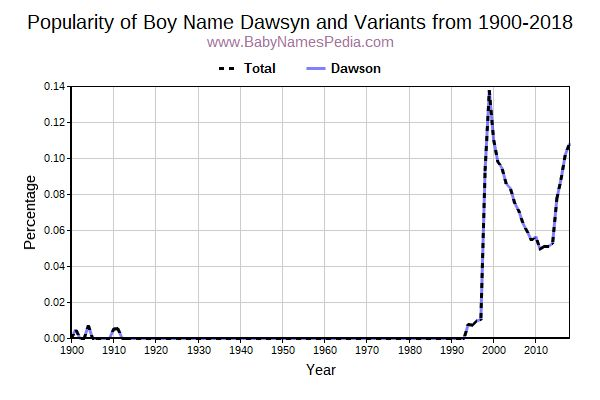Variant Popularity Trend  for Dawsyn  from 1900 to 2016