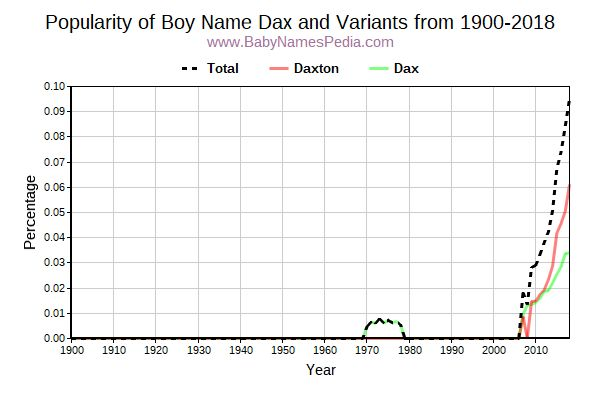Variant Popularity Trend  for Dax  from 1900 to 2016