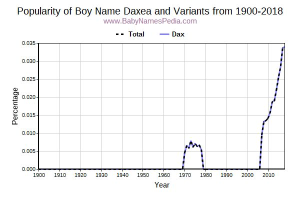 Variant Popularity Trend  for Daxea  from 1900 to 2016