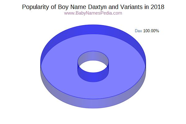 Variant Popularity Chart  for Daxtyn  in 2016