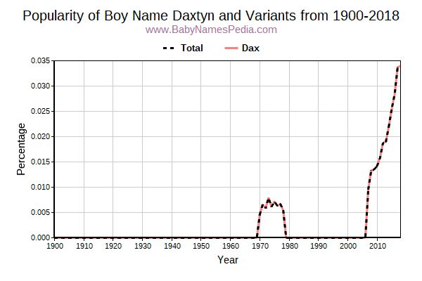 Variant Popularity Trend  for Daxtyn  from 1900 to 2016