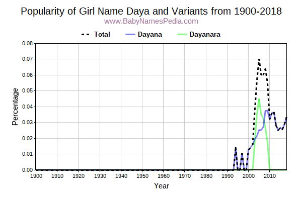 Variant Popularity Trend  for Daya  from 1900 to 2016