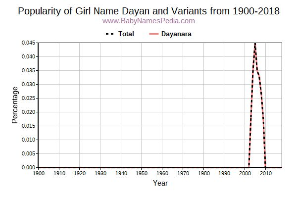 Variant Popularity Trend  for Dayan  from 1900 to 2016