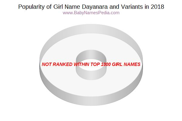 Variant Popularity Chart  for Dayanara  in 2015