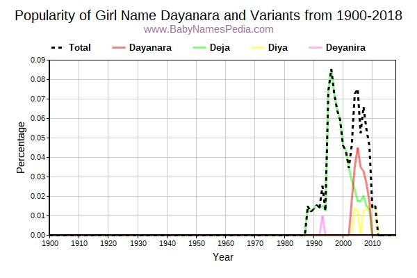 Variant Popularity Trend  for Dayanara  from 1900 to 2016