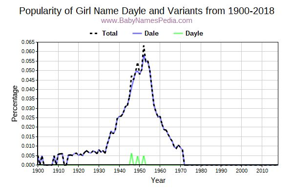 Variant Popularity Trend  for Dayle  from 1900 to 2018
