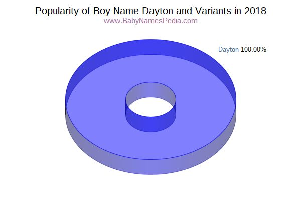 Variant Popularity Chart  for Dayton  in 2017