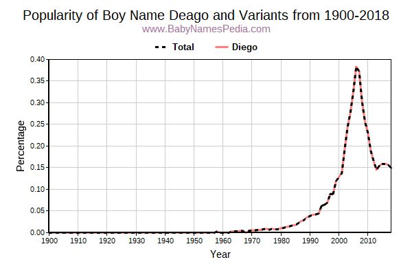 Variant Popularity Trend  for Deago  from 1900 to 2015