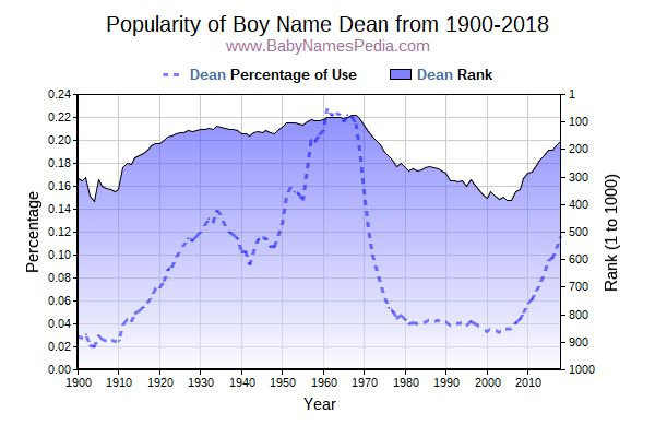 Popularity Trend  for Dean  from 1900 to 2016