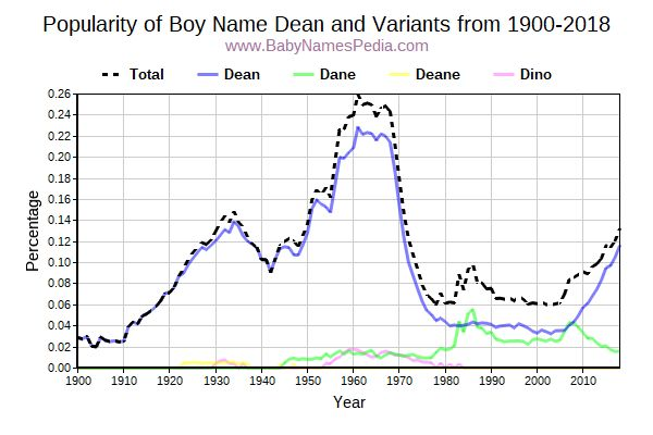 Variant Popularity Trend  for Dean  from 1900 to 2016