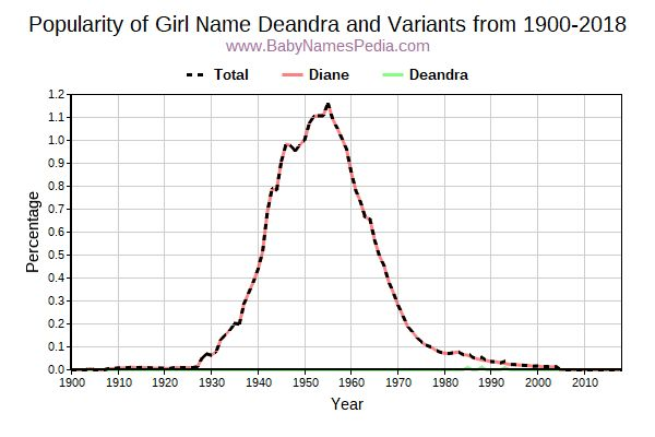 Variant Popularity Trend  for Deandra  from 1900 to 2015