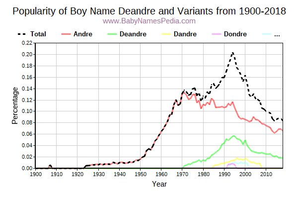 Variant Popularity Trend  for Deandre  from 1900 to 2018