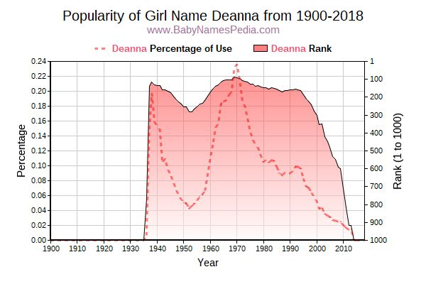 Popularity Trend  for Deanna  from 1900 to 2015