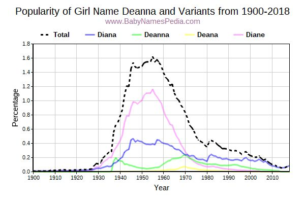 Variant Popularity Trend  for Deanna  from 1900 to 2015