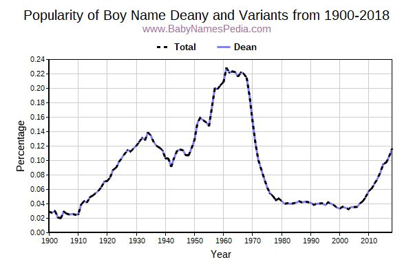 Variant Popularity Trend  for Deany  from 1900 to 2017