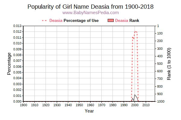 Popularity Trend  for Deasia  from 1900 to 2017