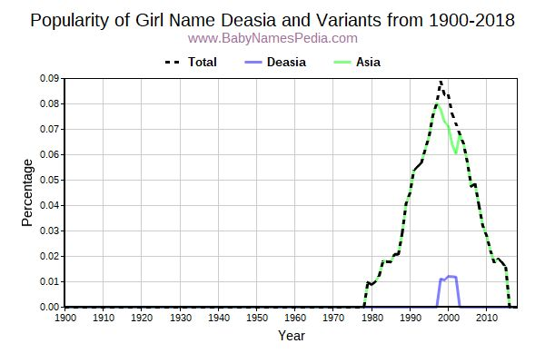 Variant Popularity Trend  for Deasia  from 1900 to 2017