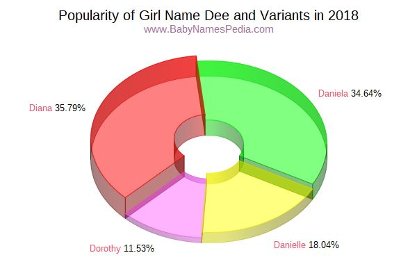 Variant Popularity Chart  for Dee  in 2018