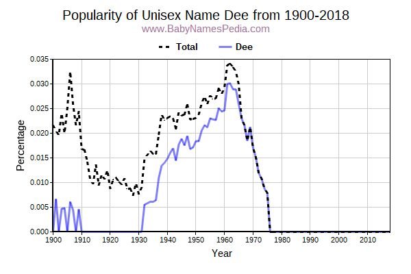 Unisex Popularity Trend  for Dee  from 1900 to 2018