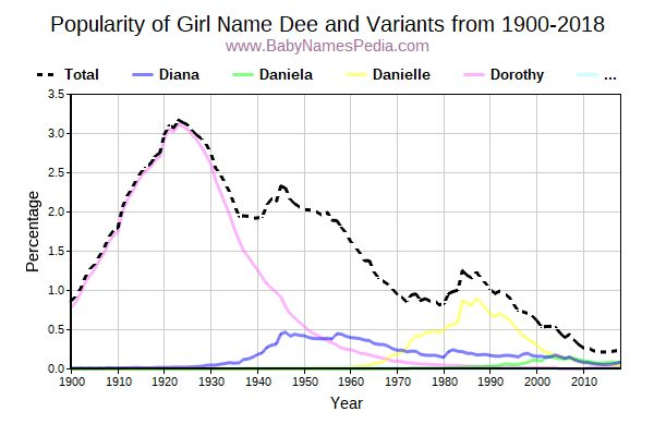 Variant Popularity Trend  for Dee  from 1900 to 2018